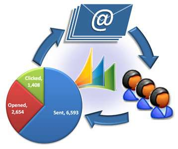 How To Use Email Marketing To Further Your Business