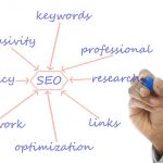 How Important Search Engine Optimization